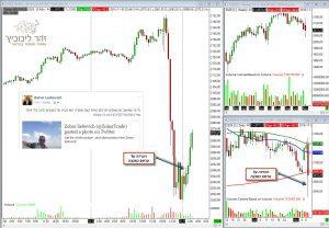 אומנות ומיומנות המסחר בשוק ההון